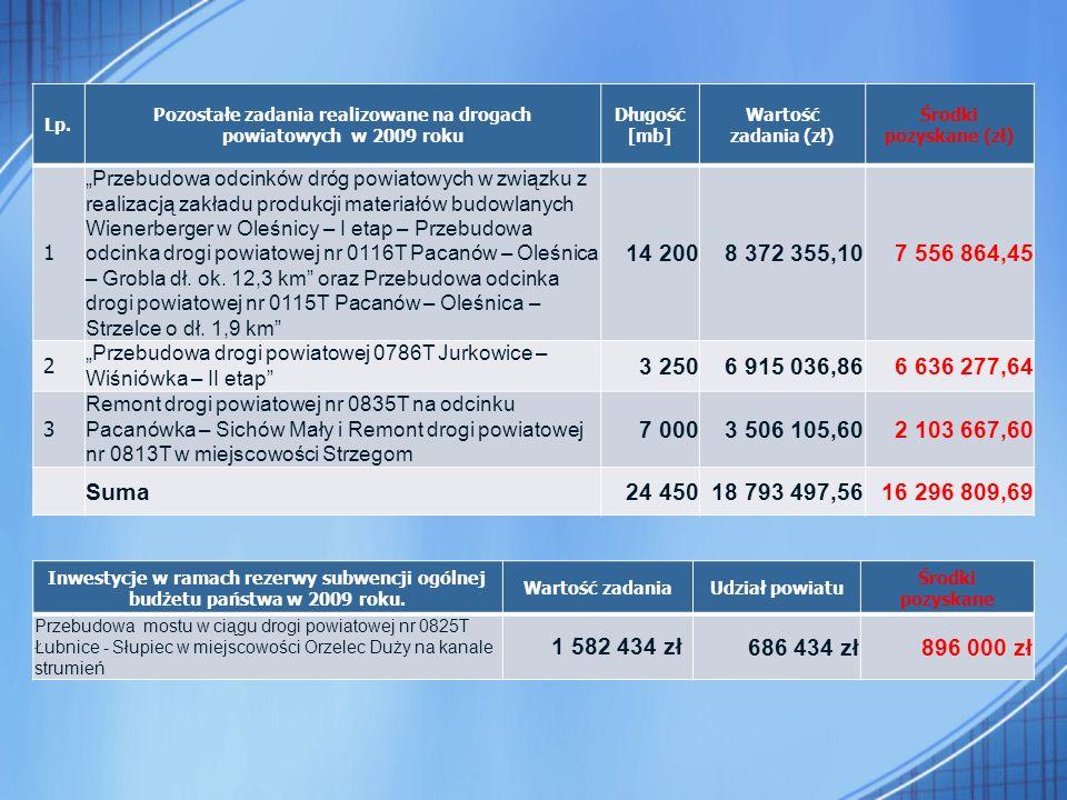 """Lp. Pozostałe zadania realizowane na drogach powiatowych w 2009 roku Długość [mb] Wartość zadania (zł) Środki pozyskane (zł) 1 """"Przebudowa odcinków dr"""