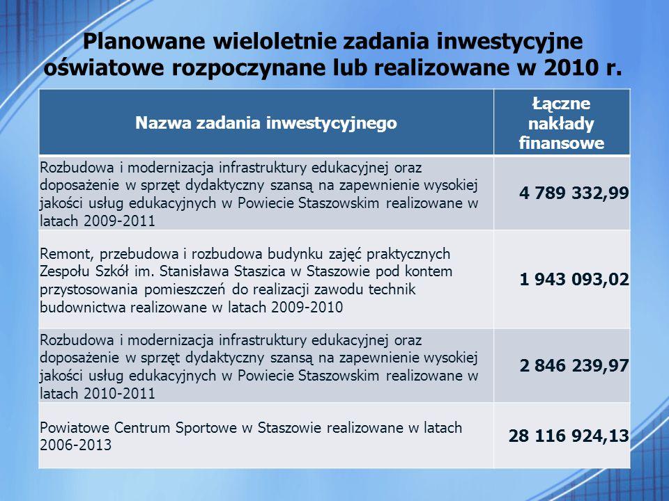Nazwa zadania inwestycyjnego Łączne nakłady finansowe Rozbudowa i modernizacja infrastruktury edukacyjnej oraz doposażenie w sprzęt dydaktyczny szansą na zapewnienie wysokiej jakości usług edukacyjnych w Powiecie Staszowskim realizowane w latach 2009-2011 4 789 332,99 Remont, przebudowa i rozbudowa budynku zajęć praktycznych Zespołu Szkół im.