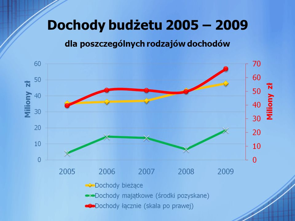 Dochody budżetu 2005 – 2009 dla poszczególnych rodzajów dochodów