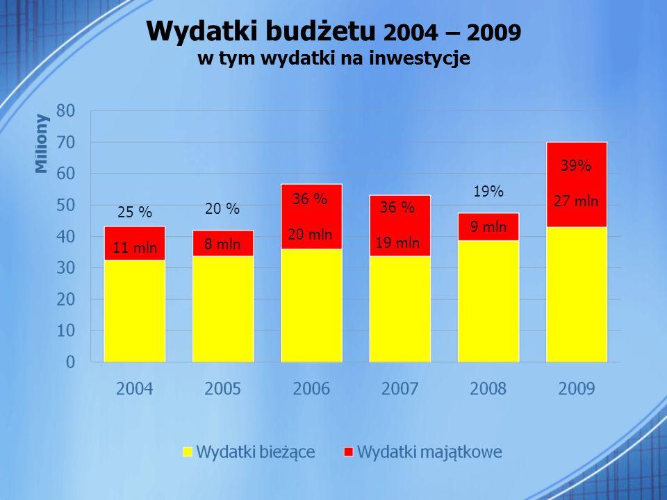 Wydatki budżetu 2004 – 2009 w tym wydatki na inwestycje 39% 27 mln 19% 9 mln 36 % 20 mln 36 % 19 mln 20 % 8 mln 25 % 11 mln