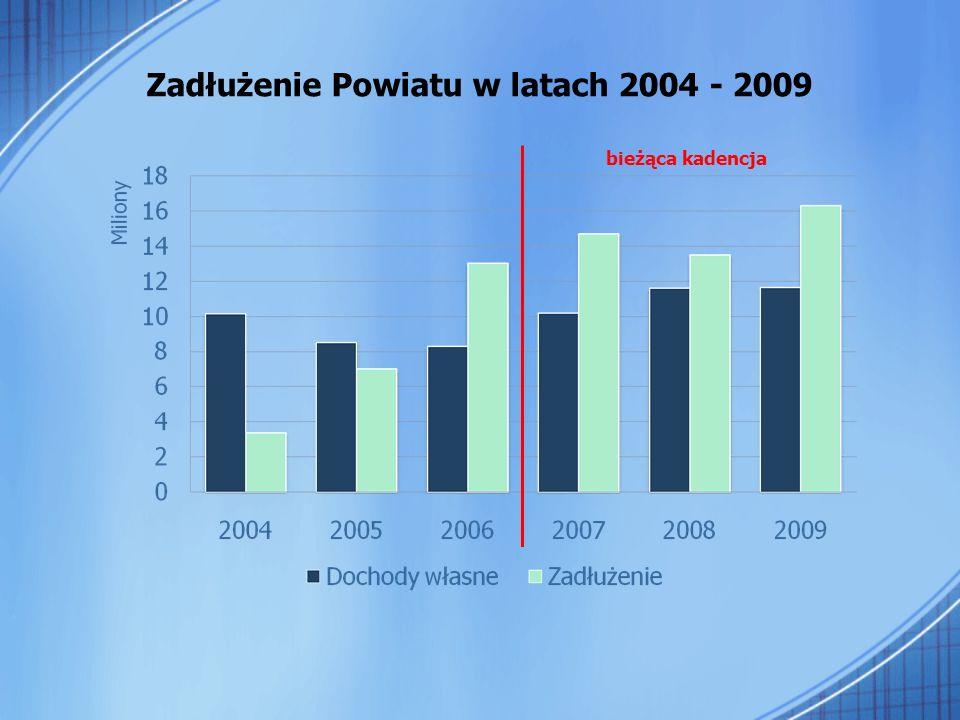 Inwestycje 2009 W 2009 roku wykonaliśmy inwestycje o łącznej wartości ponad 27 milionów złotych Jest to w historii naszego Powiatu bezprecedensowy poziom, którego osiągnięcie jednak nie było by możliwe bez pozyskania środków zewnętrznych.