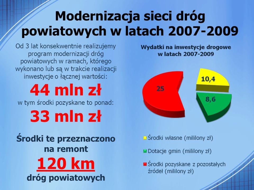 Modernizacja sieci dróg powiatowych w latach 2007-2009 Od 3 lat konsekwentnie realizujemy program modernizacji dróg powiatowych w ramach, którego wykonano lub są w trakcie realizacji inwestycje o łącznej wartości: 44 mln zł w tym środki pozyskane to ponad: 33 mln zł Środki te przeznaczono na remont 120 km dróg powiatowych