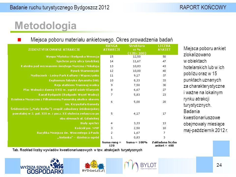 24 Metodologia Badanie ruchu turystycznego Bydgoszcz 2012 RAPORT KOŃCOWY Miejsca poboru materiału ankietowego.