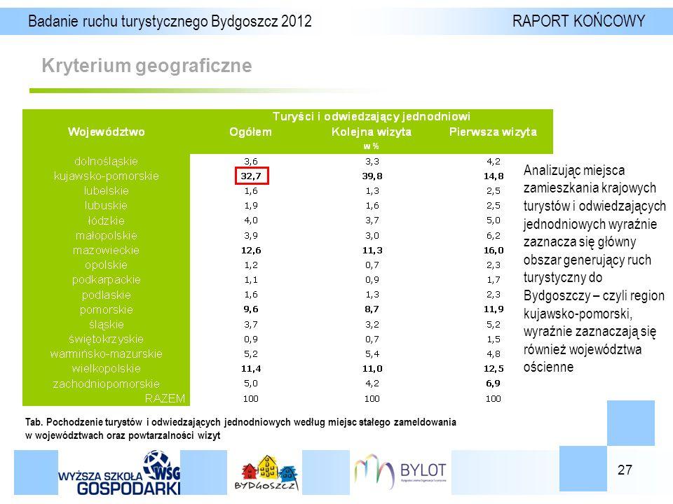 27 Kryterium geograficzne Badanie ruchu turystycznego Bydgoszcz 2012 RAPORT KOŃCOWY Tab.