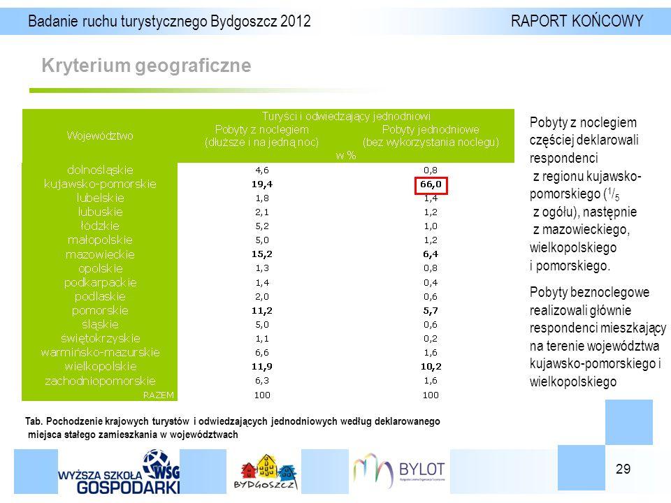 29 Kryterium geograficzne Badanie ruchu turystycznego Bydgoszcz 2012 RAPORT KOŃCOWY Tab.