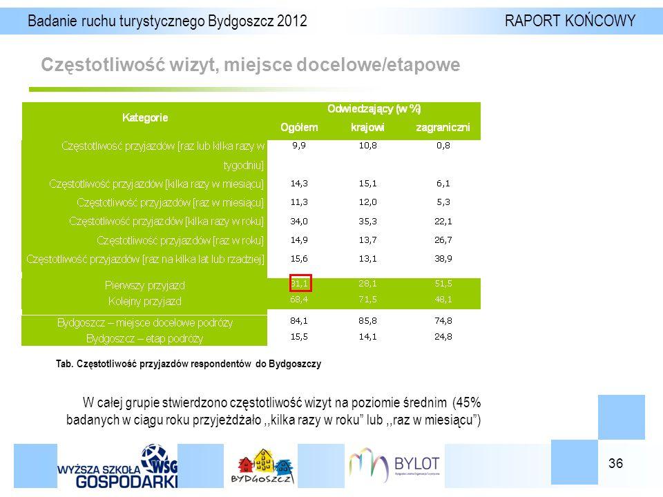 36 Częstotliwość wizyt, miejsce docelowe/etapowe Badanie ruchu turystycznego Bydgoszcz 2012 RAPORT KOŃCOWY Tab.