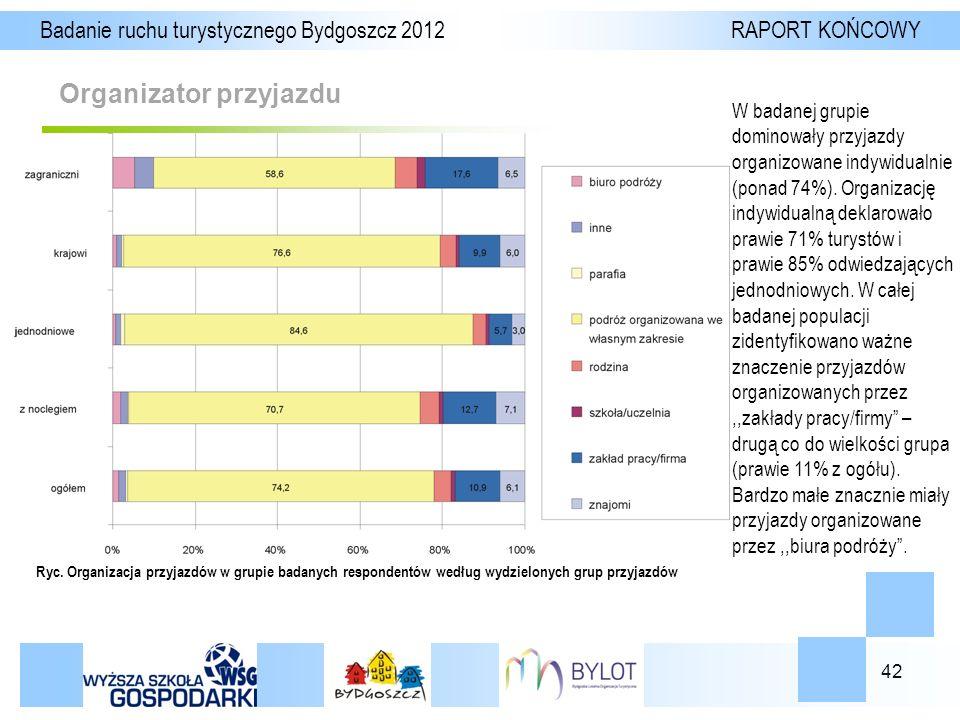 42 Organizator przyjazdu Badanie ruchu turystycznego Bydgoszcz 2012 RAPORT KOŃCOWY Ryc.