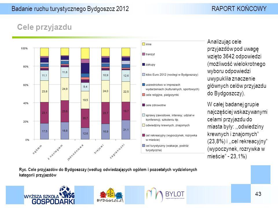 43 Cele przyjazdu Badanie ruchu turystycznego Bydgoszcz 2012 RAPORT KOŃCOWY Ryc.