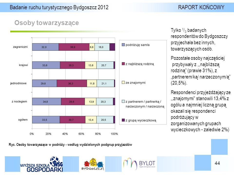44 Osoby towarzyszące Badanie ruchu turystycznego Bydgoszcz 2012 RAPORT KOŃCOWY Ryc.