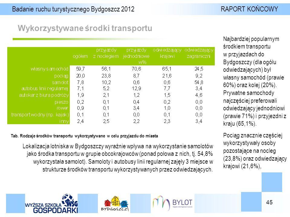 45 Wykorzystywane środki transportu Badanie ruchu turystycznego Bydgoszcz 2012 RAPORT KOŃCOWY Najbardziej popularnym środkiem transportu w przyjazdach do Bydgoszczy (dla ogółu odwiedzających) był własny samochód (prawie 60%) oraz kolej (20%).