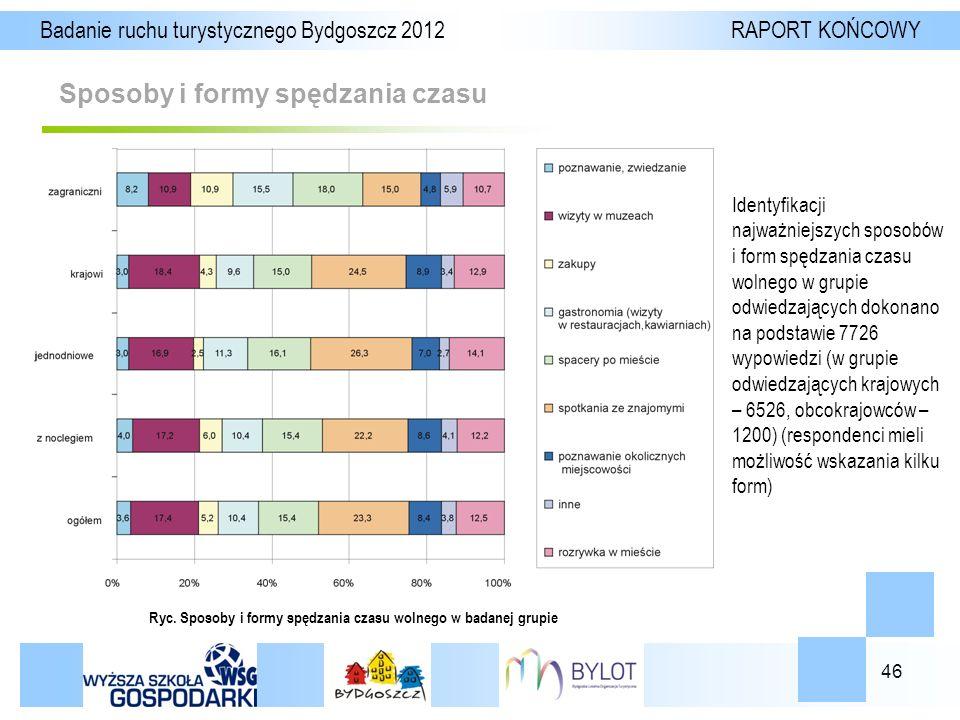 46 Sposoby i formy spędzania czasu Badanie ruchu turystycznego Bydgoszcz 2012 RAPORT KOŃCOWY Ryc.