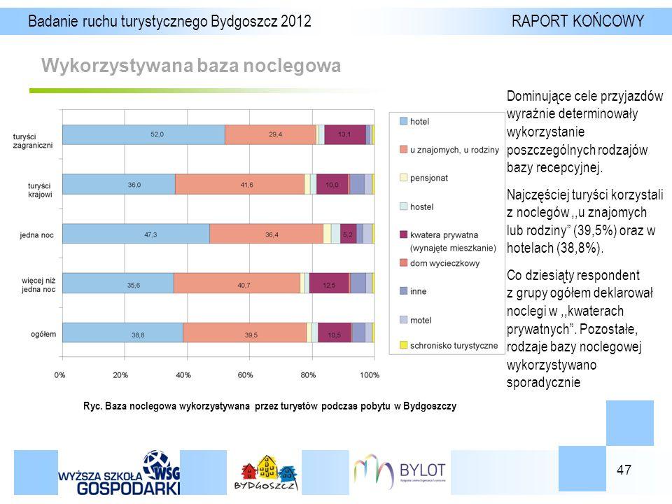 47 Wykorzystywana baza noclegowa Badanie ruchu turystycznego Bydgoszcz 2012 RAPORT KOŃCOWY Ryc.
