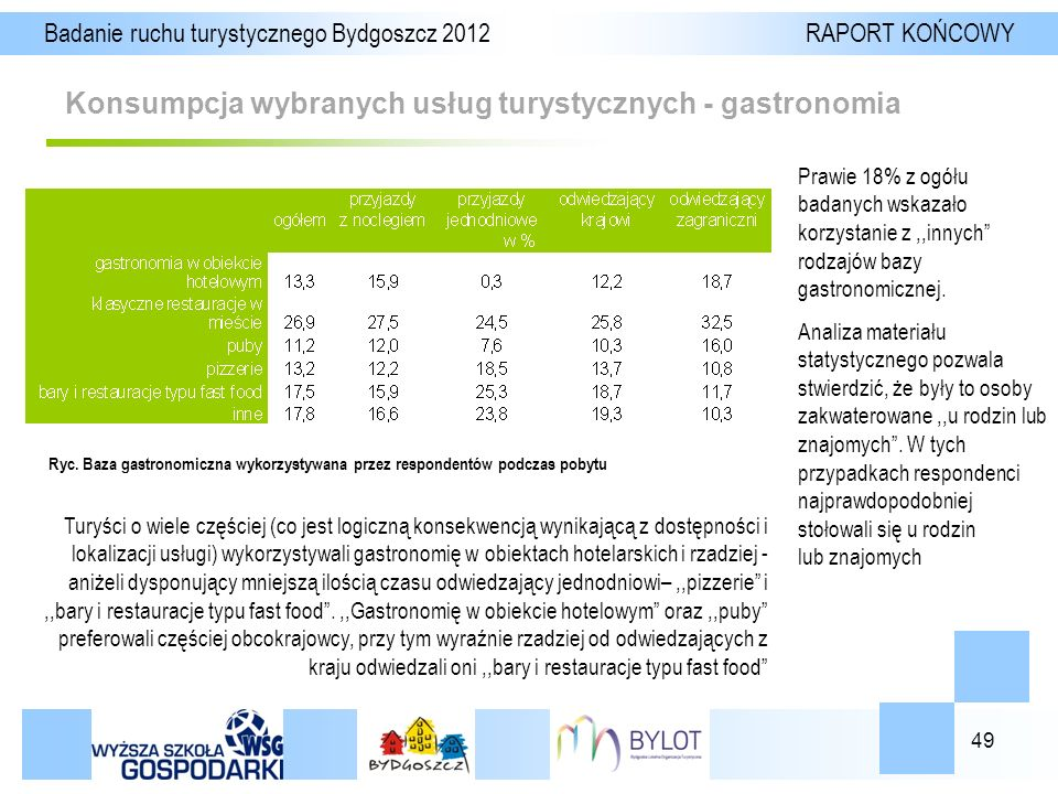 49 Konsumpcja wybranych usług turystycznych - gastronomia Badanie ruchu turystycznego Bydgoszcz 2012 RAPORT KOŃCOWY Ryc.