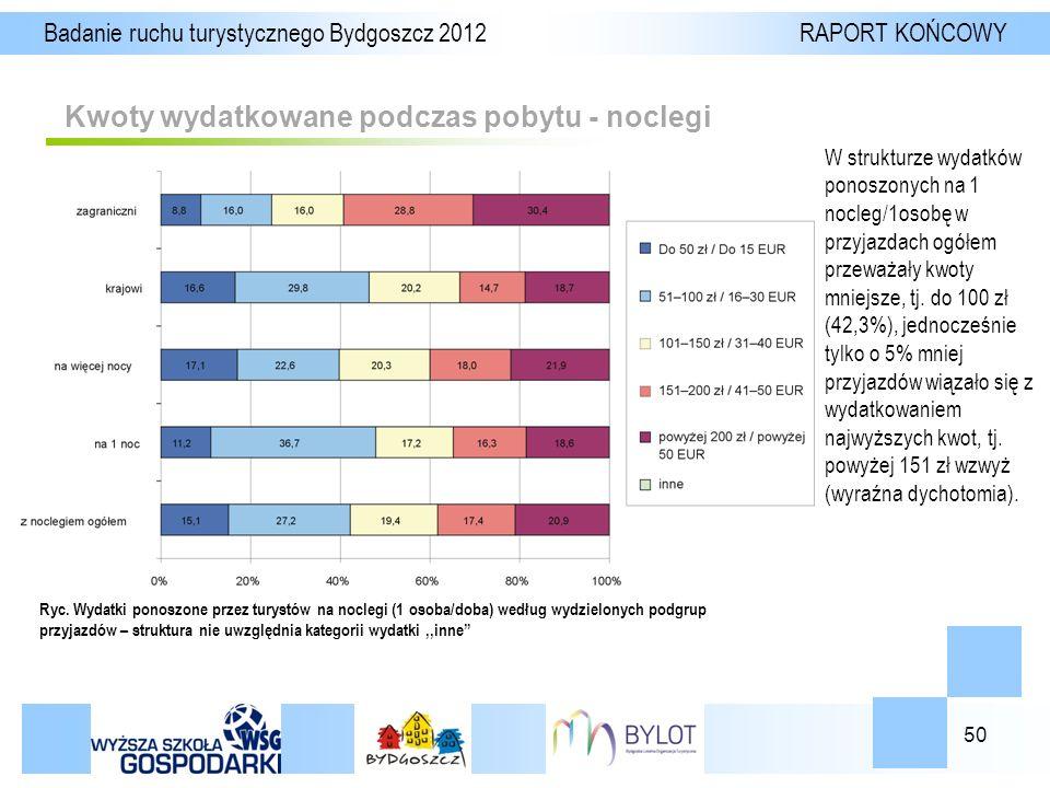 50 Kwoty wydatkowane podczas pobytu - noclegi Badanie ruchu turystycznego Bydgoszcz 2012 RAPORT KOŃCOWY Ryc.