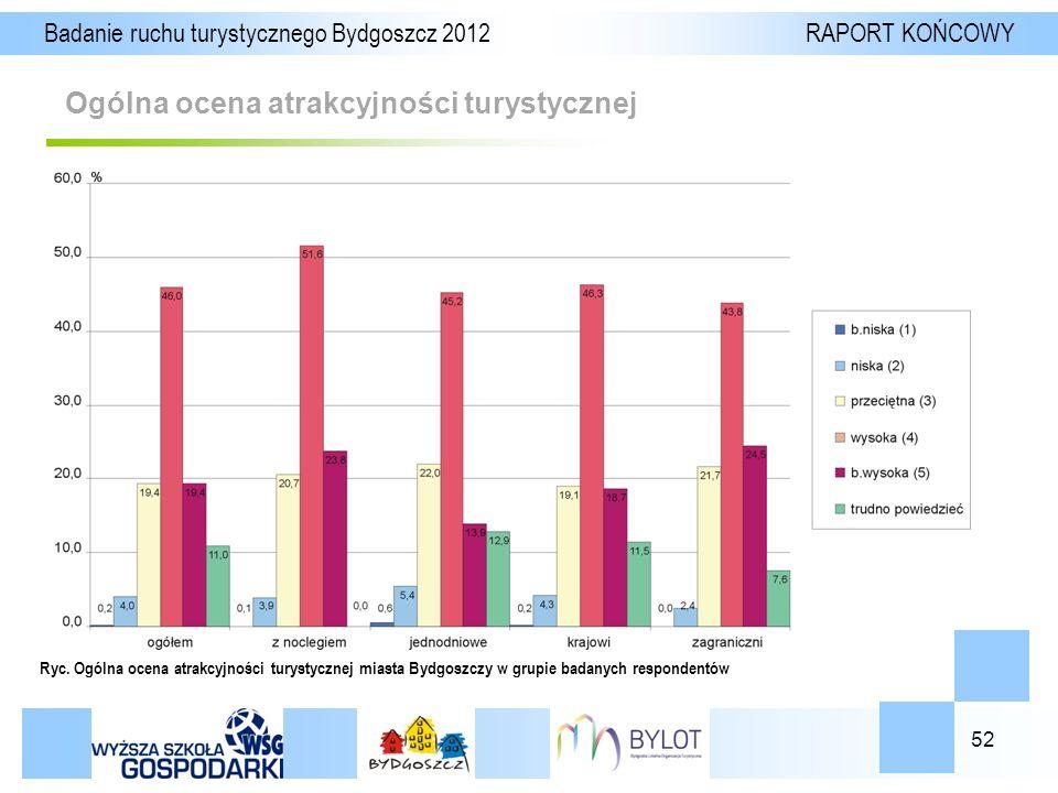 52 Ogólna ocena atrakcyjności turystycznej Badanie ruchu turystycznego Bydgoszcz 2012 RAPORT KOŃCOWY Ryc.