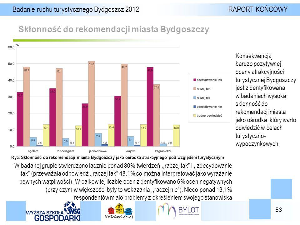 53 Skłonność do rekomendacji miasta Bydgoszczy Badanie ruchu turystycznego Bydgoszcz 2012 RAPORT KOŃCOWY Ryc.