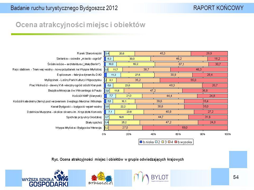 54 Ocena atrakcyjności miejsc i obiektów Badanie ruchu turystycznego Bydgoszcz 2012 RAPORT KOŃCOWY Ryc.