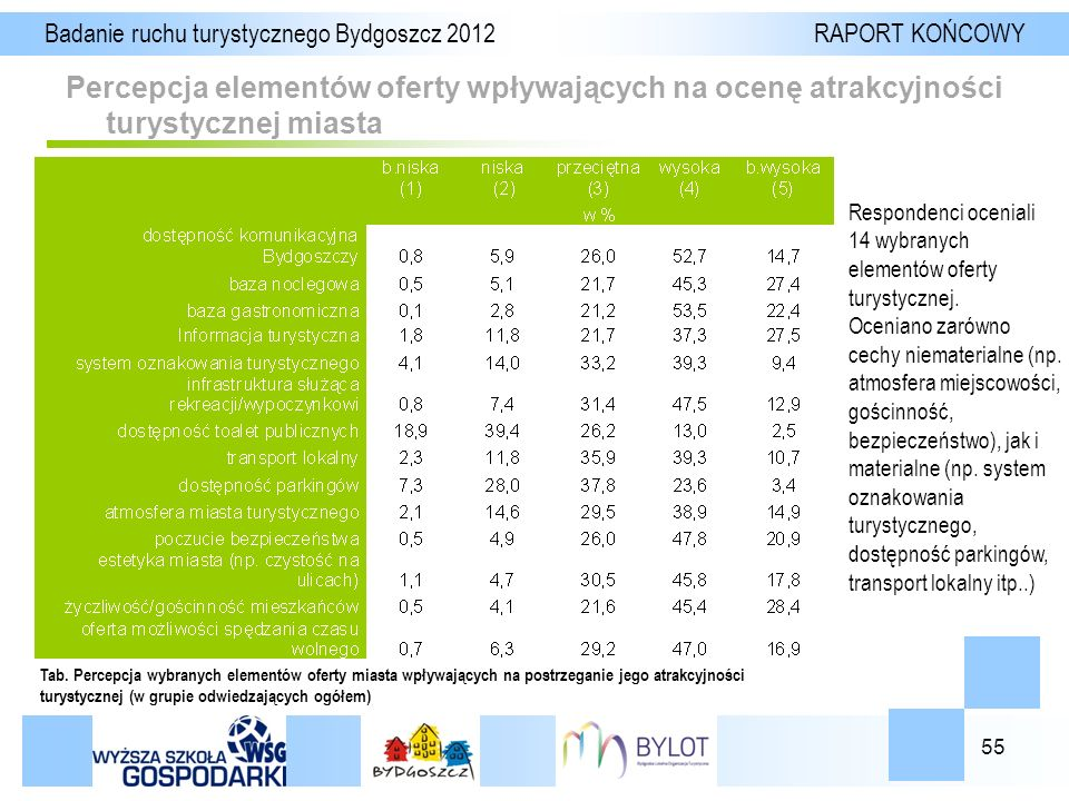 55 Percepcja elementów oferty wpływających na ocenę atrakcyjności turystycznej miasta Badanie ruchu turystycznego Bydgoszcz 2012 RAPORT KOŃCOWY Tab.