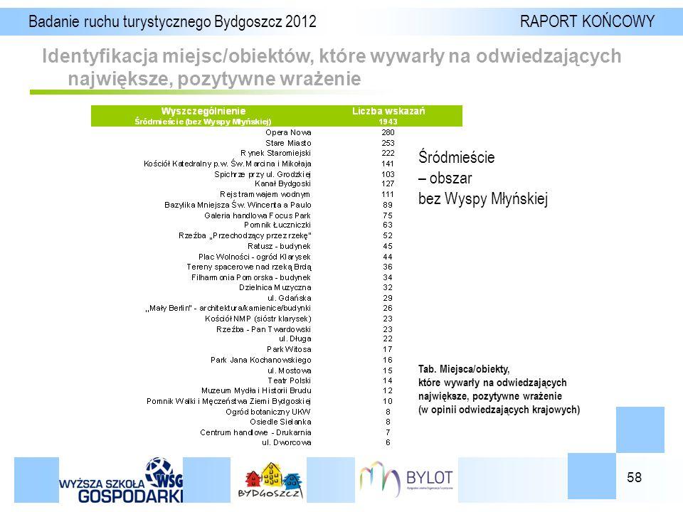 58 Identyfikacja miejsc/obiektów, które wywarły na odwiedzających największe, pozytywne wrażenie Badanie ruchu turystycznego Bydgoszcz 2012 RAPORT KOŃCOWY Tab.