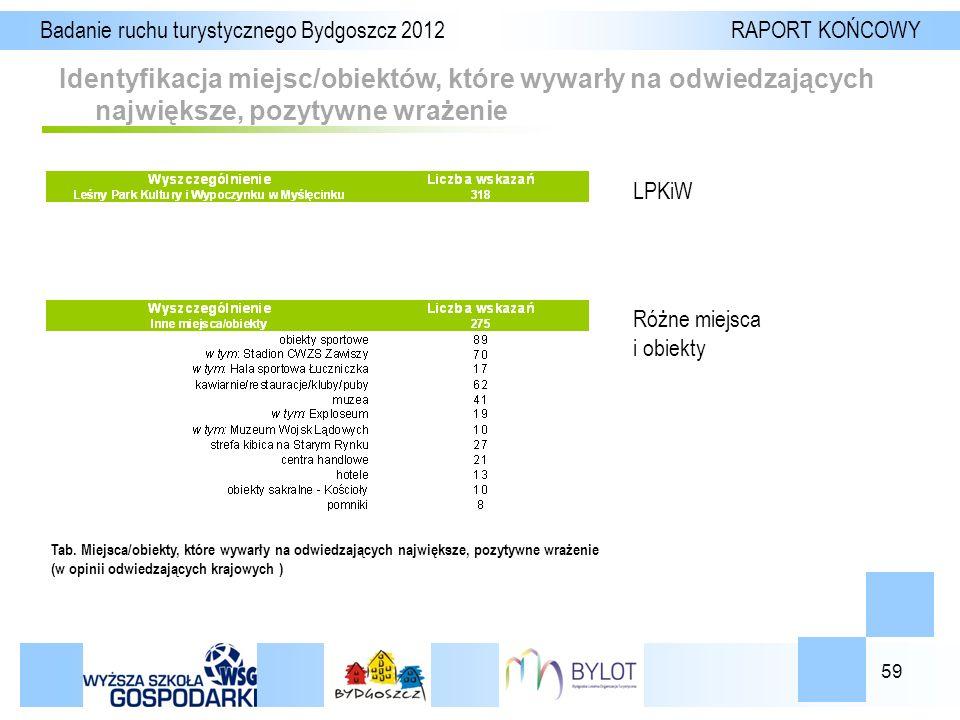 59 Identyfikacja miejsc/obiektów, które wywarły na odwiedzających największe, pozytywne wrażenie Badanie ruchu turystycznego Bydgoszcz 2012 RAPORT KOŃCOWY Tab.