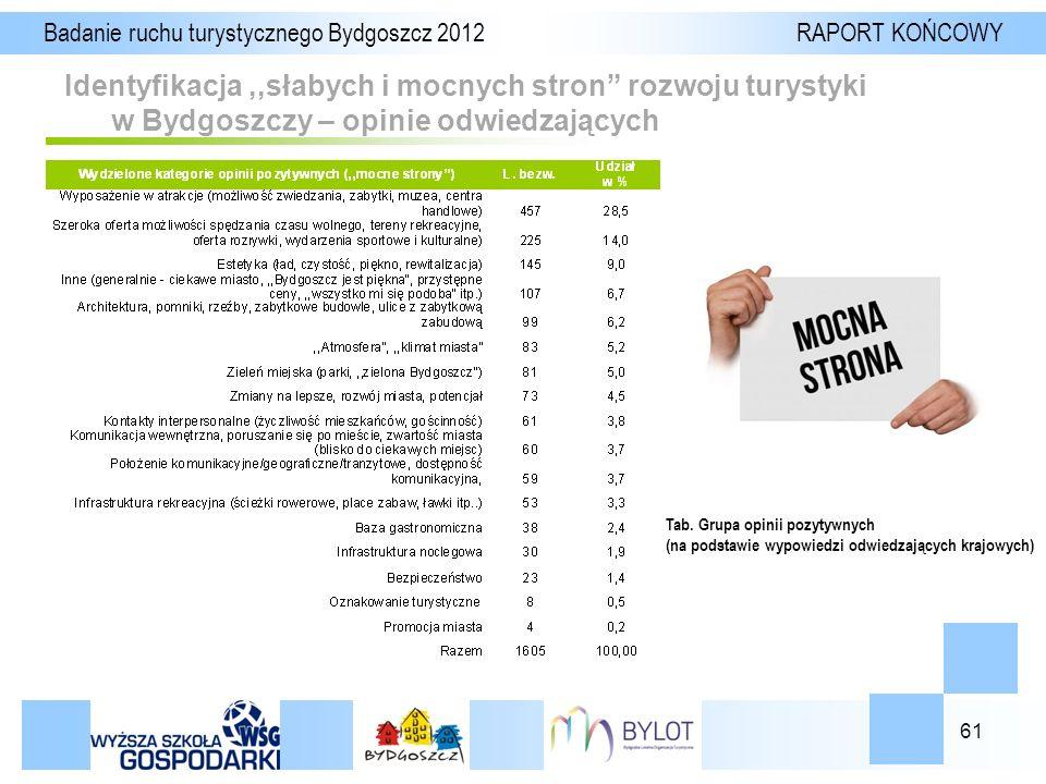 61 Identyfikacja,,słabych i mocnych stron rozwoju turystyki w Bydgoszczy – opinie odwiedzających Badanie ruchu turystycznego Bydgoszcz 2012 RAPORT KOŃCOWY Tab.