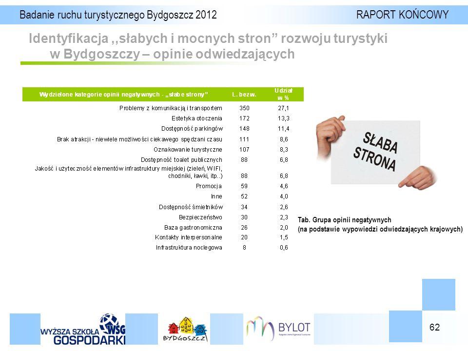 62 Identyfikacja,,słabych i mocnych stron rozwoju turystyki w Bydgoszczy – opinie odwiedzających Badanie ruchu turystycznego Bydgoszcz 2012 RAPORT KOŃCOWY Tab.