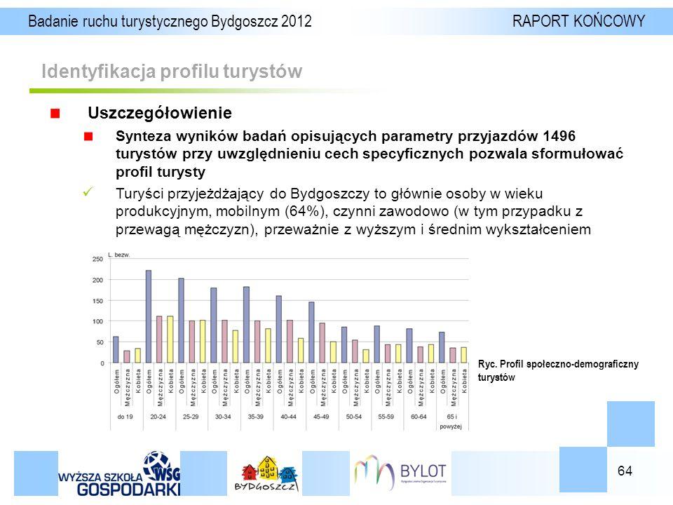 64 Identyfikacja profilu turystów Badanie ruchu turystycznego Bydgoszcz 2012 RAPORT KOŃCOWY Uszczegółowienie Synteza wyników badań opisujących parametry przyjazdów 1496 turystów przy uwzględnieniu cech specyficznych pozwala sformułować profil turysty Turyści przyjeżdżający do Bydgoszczy to głównie osoby w wieku produkcyjnym, mobilnym (64%), czynni zawodowo (w tym przypadku z przewagą mężczyzn), przeważnie z wyższym i średnim wykształceniem Ryc.