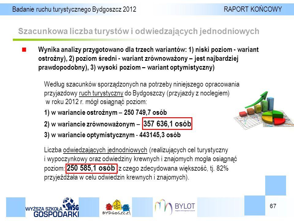 67 Szacunkowa liczba turystów i odwiedzających jednodniowych Badanie ruchu turystycznego Bydgoszcz 2012 RAPORT KOŃCOWY Wynika analizy przygotowano dla trzech wariantów: 1) niski poziom - wariant ostrożny), 2) poziom średni - wariant zrównoważony – jest najbardziej prawdopodobny), 3) wysoki poziom – wariant optymistyczny) Według szacunków sporządzonych na potrzeby niniejszego opracowania przyjazdowy ruch turystyczny do Bydgoszczy (przyjazdy z noclegiem) w roku 2012 r.