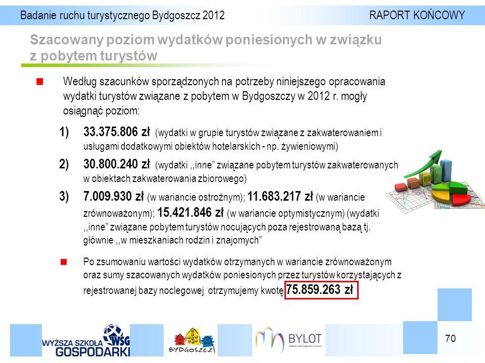 70 Szacowany poziom wydatków poniesionych w związku z pobytem turystów Badanie ruchu turystycznego Bydgoszcz 2012 RAPORT KOŃCOWY Według szacunków sporządzonych na potrzeby niniejszego opracowania wydatki turystów związane z pobytem w Bydgoszczy w 2012 r.