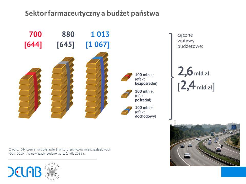 Wpływ sektora farmaceutycznego na gospodarkę w 2013 r.