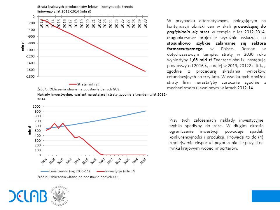 5 W przypadku alternatywnym, polegającym na kontynuacji obniżki cen w skali prowadzącej do pogłębiania się strat w tempie z lat 2012-2014, długookresowe projekcje wyraźnie wskazują na stosunkowo szybkie załamanie się sektora farmaceutycznego w Polsce.