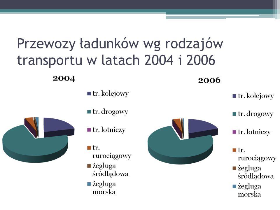 Przewozy ładunków wg rodzajów transportu w latach 2004 i 2006