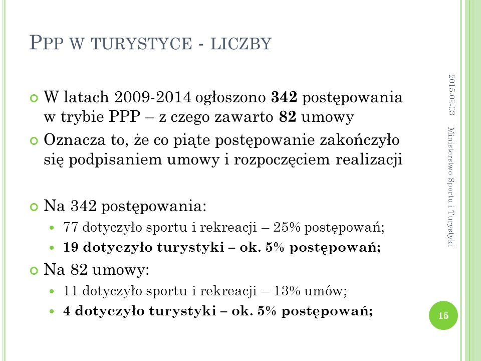 P PP W TURYSTYCE - LICZBY W latach 2009-2014 ogłoszono 342 postępowania w trybie PPP – z czego zawarto 82 umowy Oznacza to, że co piąte postępowanie zakończyło się podpisaniem umowy i rozpoczęciem realizacji Na 342 postępowania: 77 dotyczyło sportu i rekreacji – 25% postępowań; 19 dotyczyło turystyki – ok.