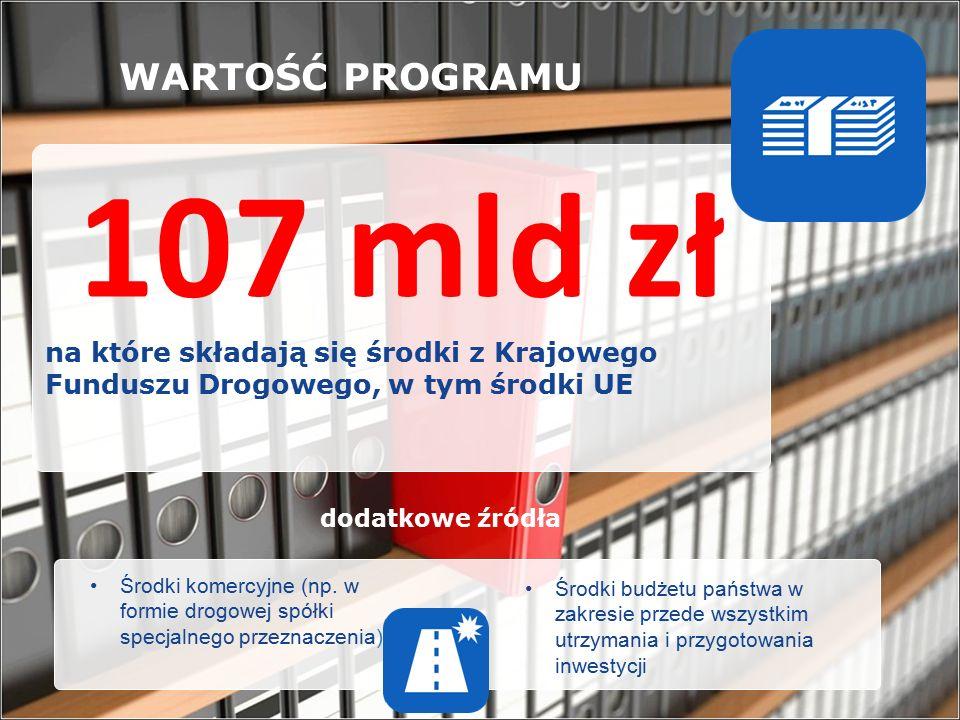 107 mld zł na które składają się środki z Krajowego Funduszu Drogowego, w tym środki UE WARTOŚĆ PROGRAMU Środki komercyjne (np.