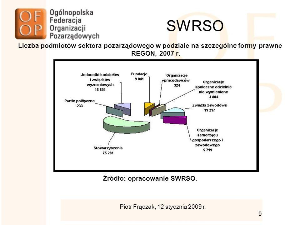 SWRSO Liczba podmiotów sektora pozarządowego w podziale na szczególne formy prawne REGON, 2007 r.