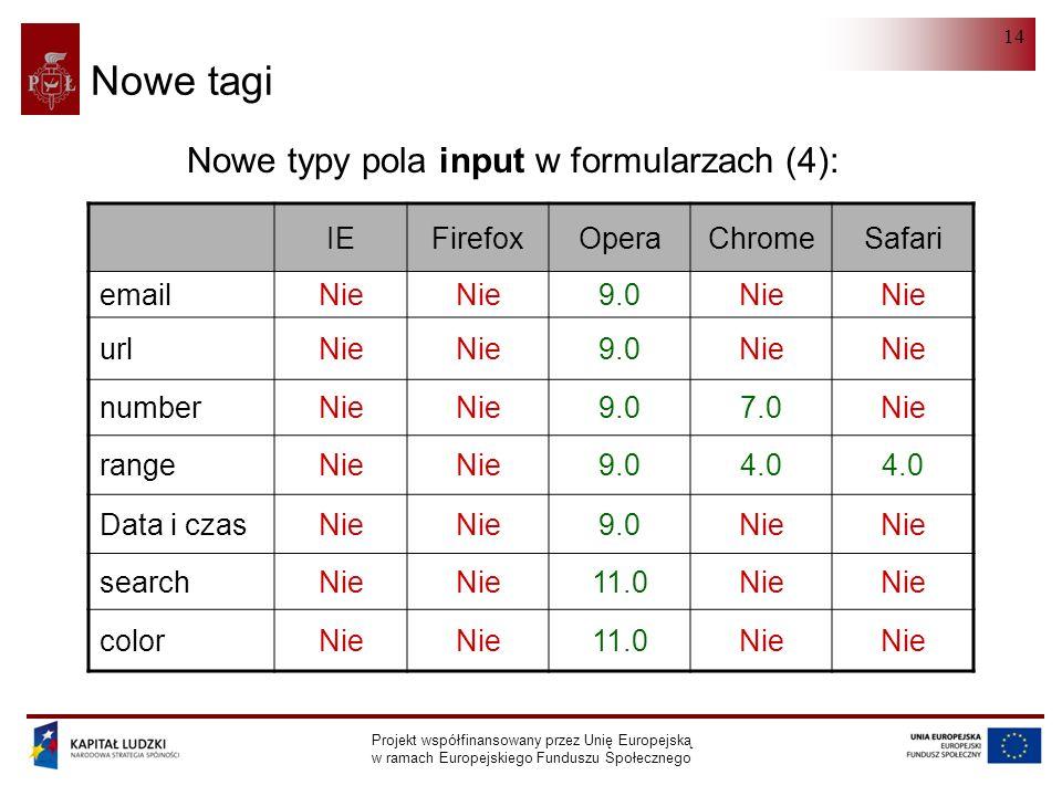 HTML 5.0 Projekt współfinansowany przez Unię Europejską w ramach Europejskiego Funduszu Społecznego 14 Nowe tagi IEFirefoxOperaChromeSafari emailNie 9.0Nie urlNie 9.0Nie numberNie 9.07.0Nie rangeNie 9.04.0 Data i czasNie 9.0Nie searchNie 11.0Nie colorNie 11.0Nie Nowe typy pola input w formularzach (4):