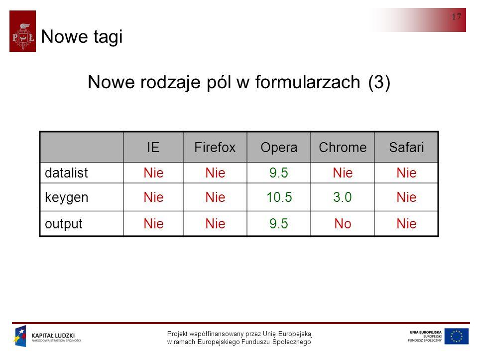 HTML 5.0 Projekt współfinansowany przez Unię Europejską w ramach Europejskiego Funduszu Społecznego 17 Nowe tagi Nowe rodzaje pól w formularzach (3) IEFirefoxOperaChromeSafari datalistNie 9.5Nie keygenNie 10.53.0Nie outputNie 9.5NoNie
