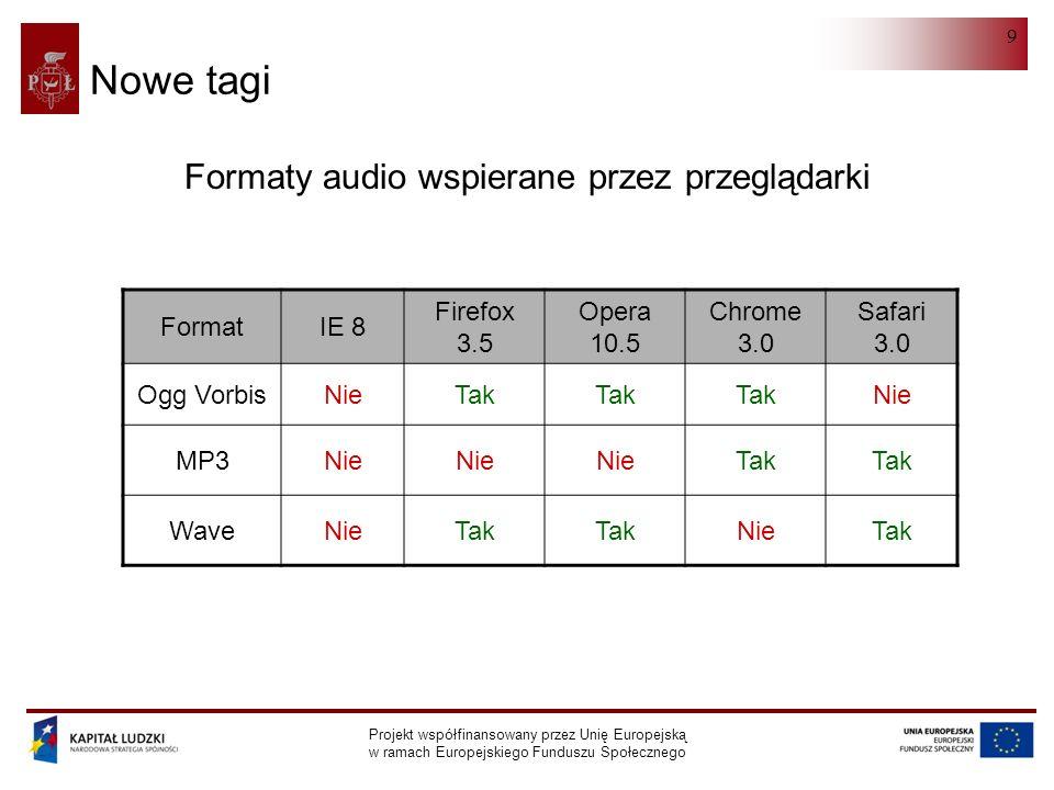 HTML 5.0 Projekt współfinansowany przez Unię Europejską w ramach Europejskiego Funduszu Społecznego 9 Nowe tagi Formaty audio wspierane przez przeglądarki FormatIE 8 Firefox 3.5 Opera 10.5 Chrome 3.0 Safari 3.0 Ogg VorbisNieTak Nie MP3Nie Tak WaveNieTak NieTak