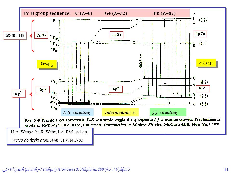 ﴀ Wojciech Gawlik – Struktury Atomowe i Molekularne, 2004/05, Wykład 511 [H.A.