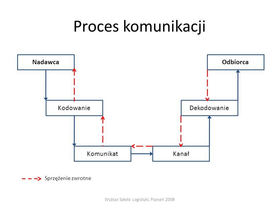 Proces komunikacji Sprzężenie zwrotne Wyższa Szkoła Logistyki, Poznań 2008 Nadawca Kodowanie Komunikat Kanał Dekodowanie Odbiorca