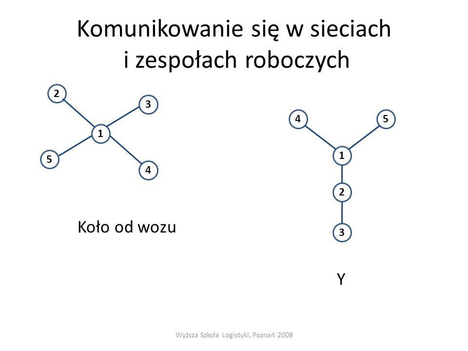 """Komunikowanie się w sieciach i zespołach roboczych Łańcuch Okrąg """"Każdy z każdym Wyższa Szkoła Logistyki, Poznań 2008 12345 2 3 4 1 5 1 54 3 2"""