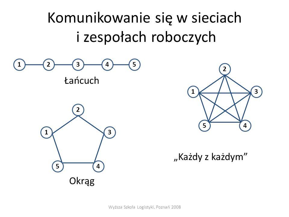 """Komunikowanie się w sieciach i zespołach roboczych Łańcuch Okrąg """"Każdy z każdym"""" Wyższa Szkoła Logistyki, Poznań 2008 12345 2 3 4 1 5 1 54 3 2"""