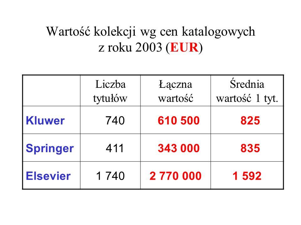 Wartość kolekcji wg cen katalogowych z roku 2003 (EUR) Liczba tytułów Łączna wartość Średnia wartość 1 tyt. Kluwer 740 610 500 825 Springer 411 343 00