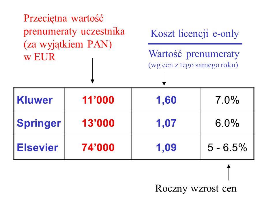 Przeciętna wartość prenumeraty uczestnika (za wyjątkiem PAN) w EUR Kluwer11'0001,607.0% Springer13'0001,076.0% Elsevier74'0001,095 - 6.5% Koszt licenc