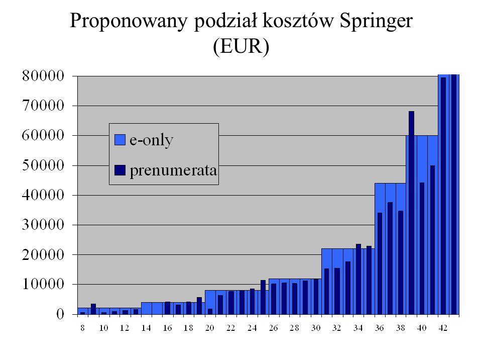 Proponowany podział kosztów Springer (EUR)