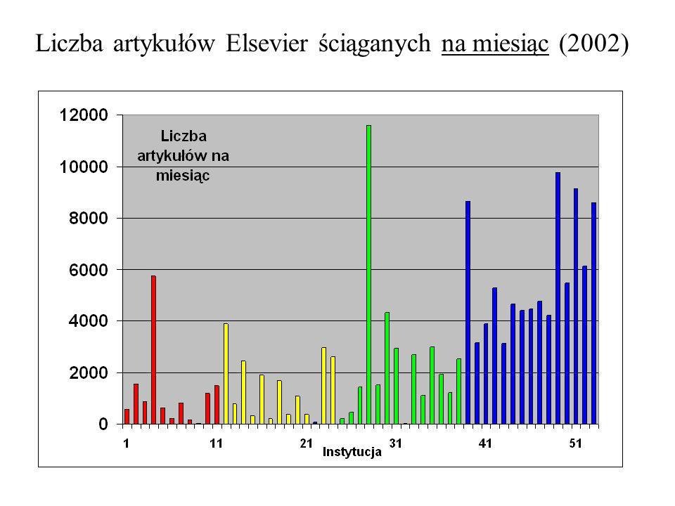 Liczba artykułów Elsevier ściąganych na miesiąc (2002)