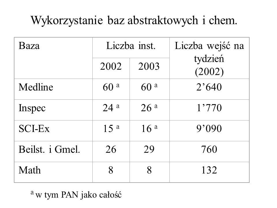 BazaLiczba inst.Liczba wejść na tydzień (2002) 20022003 Medline60 a 2'640 Inspec24 a 26 a 1'770 SCI-Ex15 a 16 a 9'090 Beilst. i Gmel.2629760 Math88132