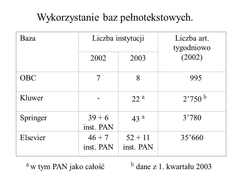 a w tym PAN jako całość b dane z 1. kwartału 2003 Wykorzystanie baz pełnotekstowych. BazaLiczba instytucjiLiczba art. tygodniowo (2002) 20022003 OBC78