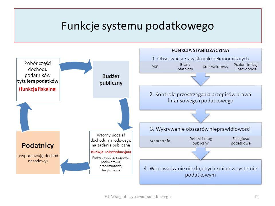 Funkcje systemu podatkowego Budżet publiczny Wtórny podział dochodu narodowego na zadania publiczne (funkcja redystrybucyjna) Redystrybucja: czasowa,