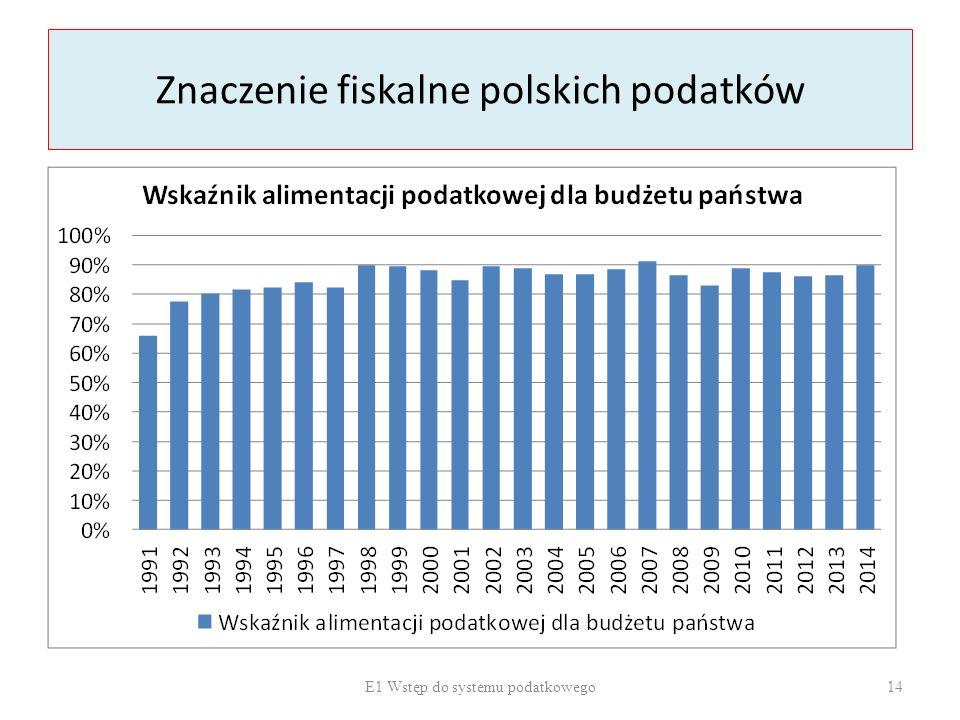 Znaczenie fiskalne polskich podatków E1 Wstęp do systemu podatkowego 14